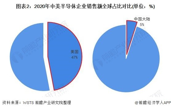 Comparative analysis of the development of Sino-U.S. semiconductor industry chain in 2021