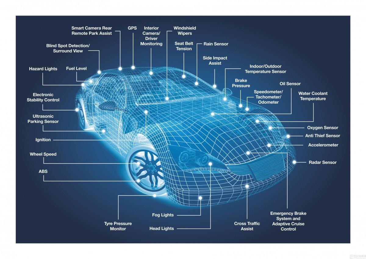 Analysis of the principle of smart sensor technology