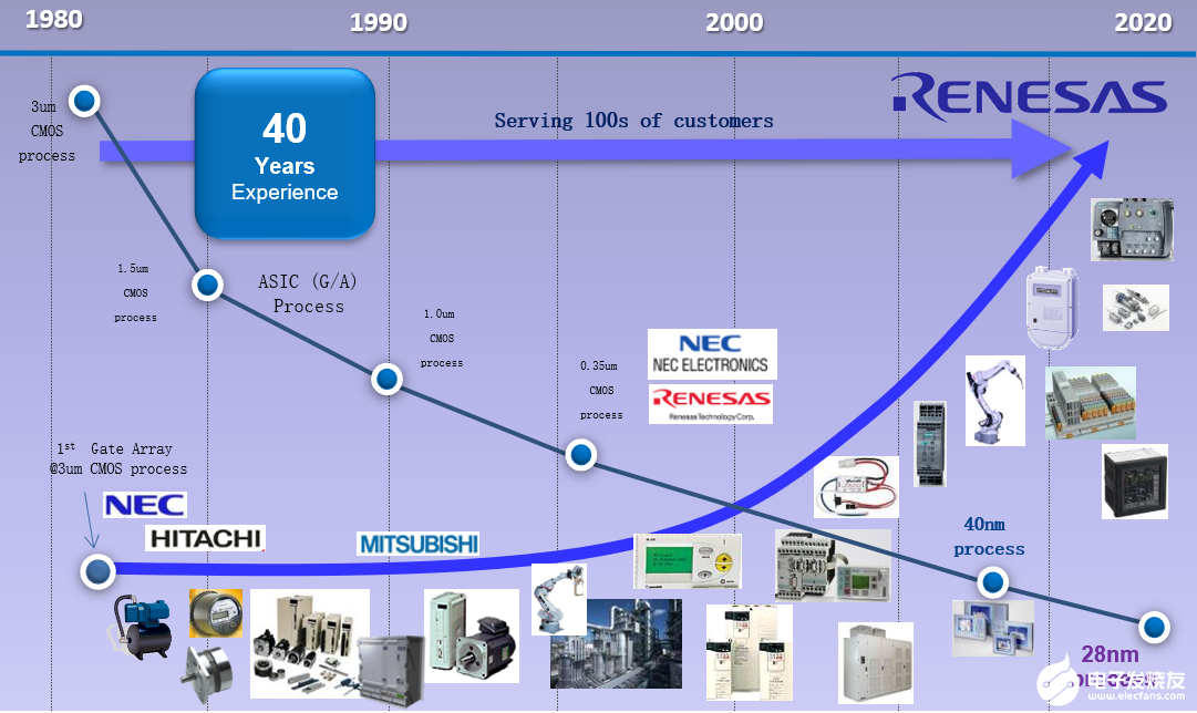 Renesas Electronics Xu Zheng: E-AI artificial intelligence solution enhances industrial Internet equipment and promotes industrial automation
